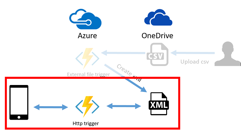 Building a Xamarin app with Azure Functions and OneDrive