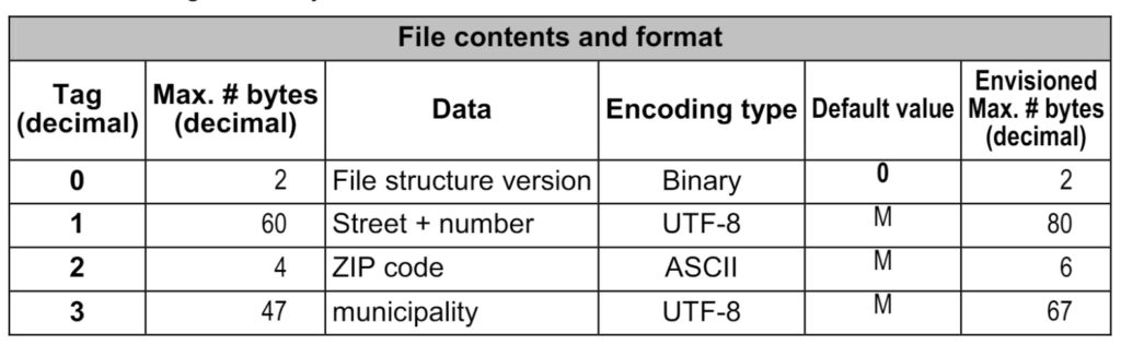 Address file structure